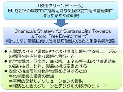 欧州化学戦略の骨子