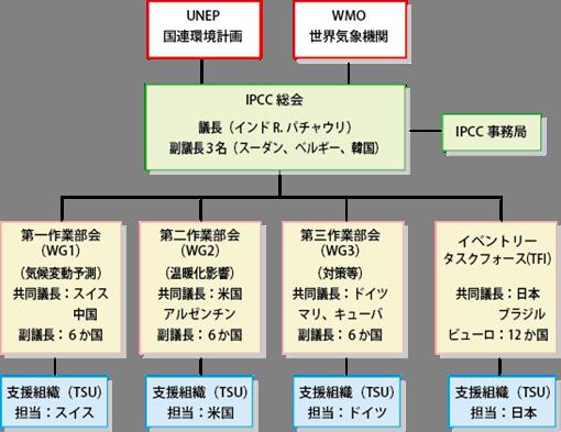AR5_IPCCsosiki_zu