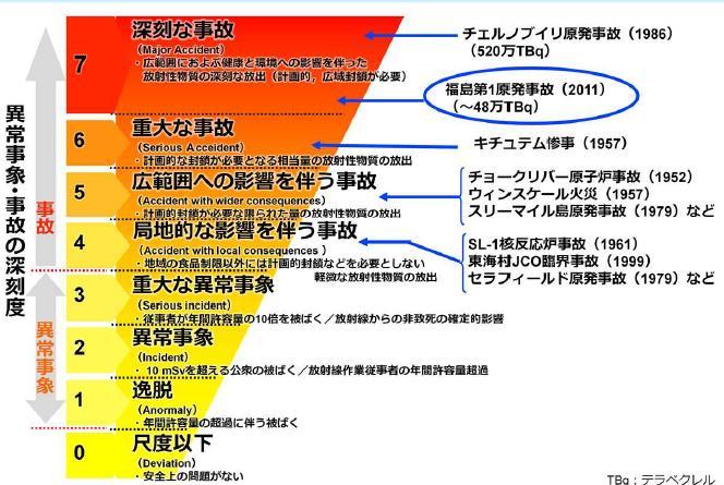 一般社団法人日本バルブ工業会 - 環境関連情報:放射線による ...