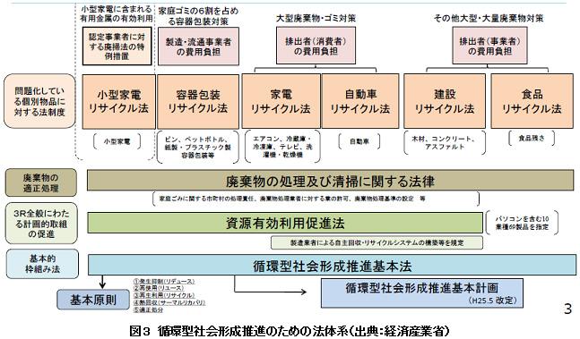 一般社団法人日本バルブ工業会 - 環境関連情報:循環型経済/社会の ...